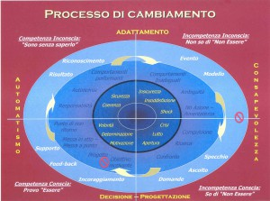 Processo di cambiamento