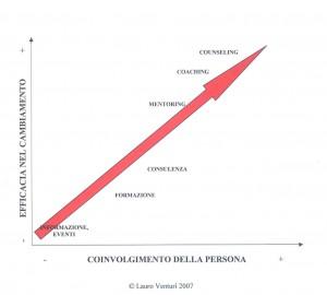 scala counseling