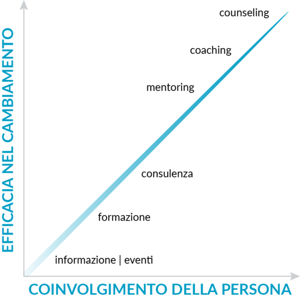 Coinvolgimento vs.efficacia