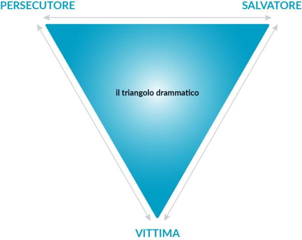 Il triangolo drammatico